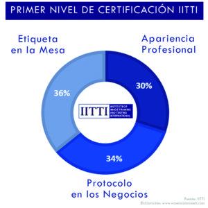 Primer Nivel de Certificación areas del examen