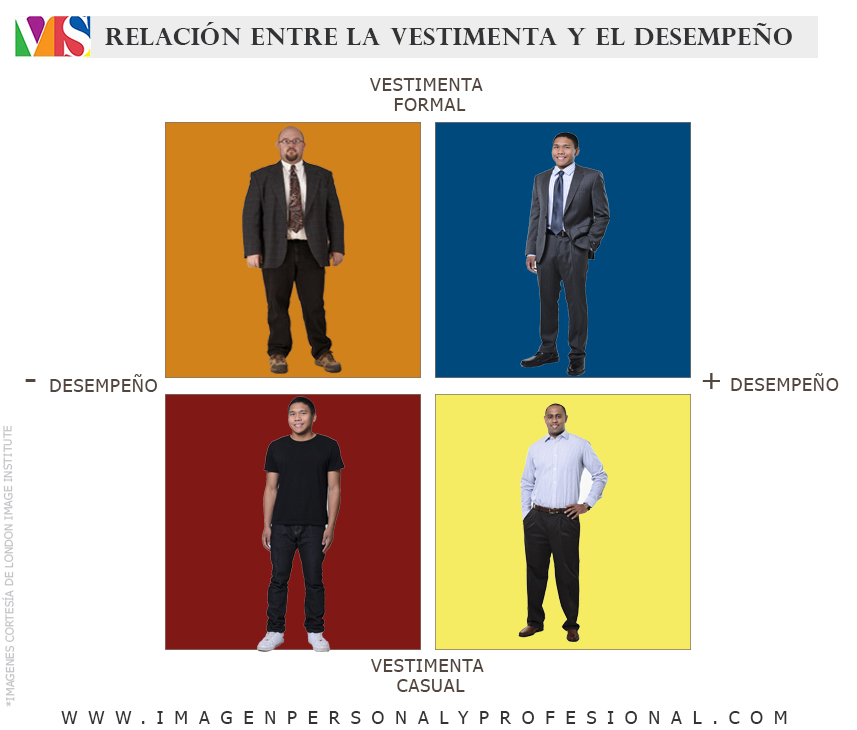 relacion entre la vestimenta y el desempeño